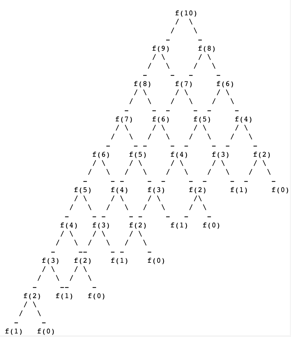 long recursive tree for f(10).